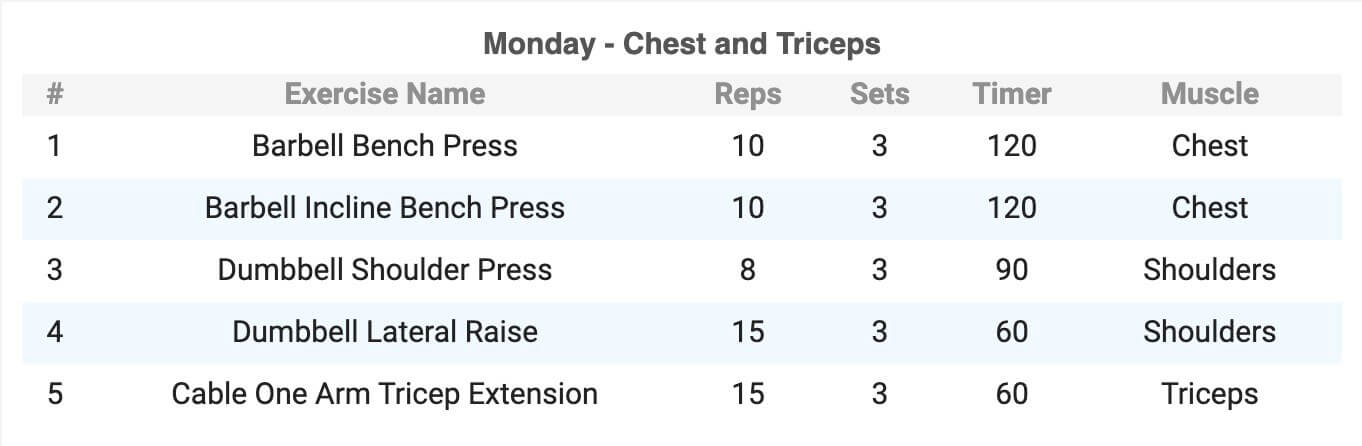 chest and triceps monday